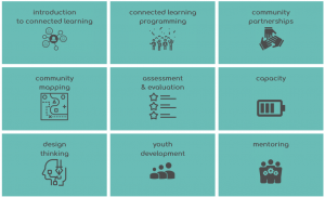 The ConnectedLib modules: introduction, programming, partnerships, capacity, community mapping, youth development, mentoring, design thinking, assessment
